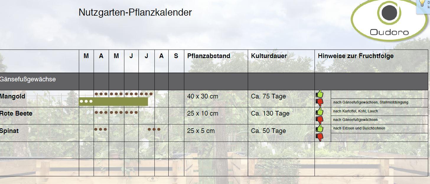 TEest pflanzkalender